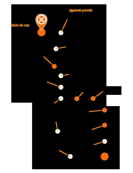 Dotcom Ventures - Ciclo de vida de proyecto