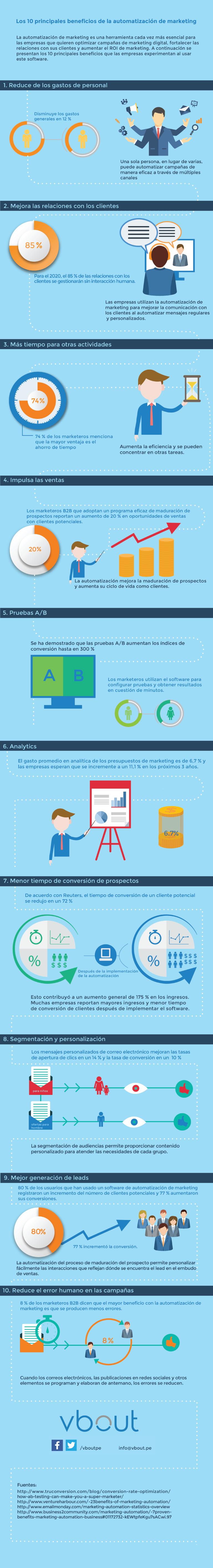 TOP10 beneficios del marketing automation
